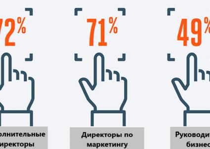 72% директоров компаний признались в присвоении интеллектуальной собственности