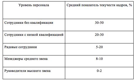Коэффициент текучести кадров: как считать и роль в бизнесе 1